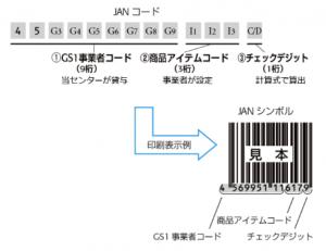OPP袋 JANコードの解説