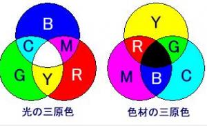 光の三原色と色材の三原色